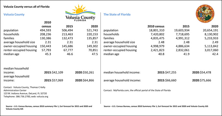 click for pdf of volusia county verses all of florida data