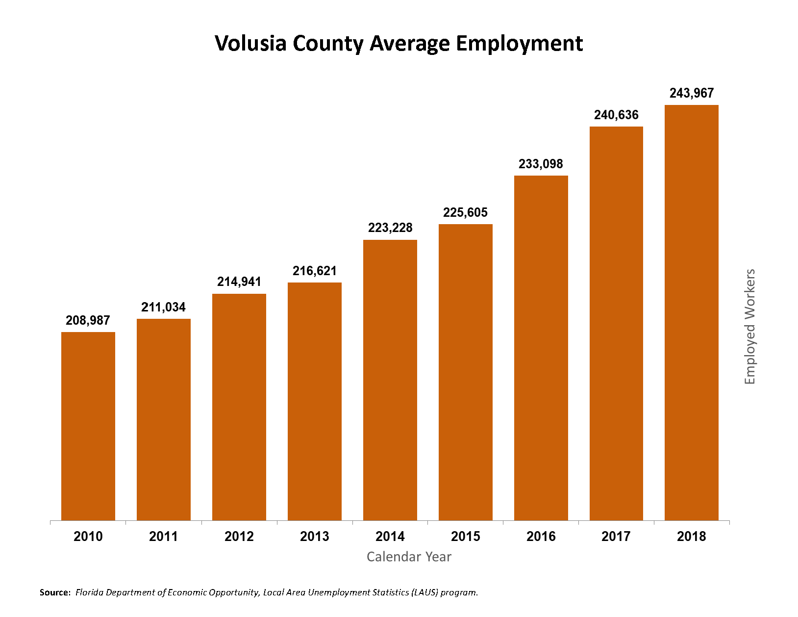 Volusia County Average Employment