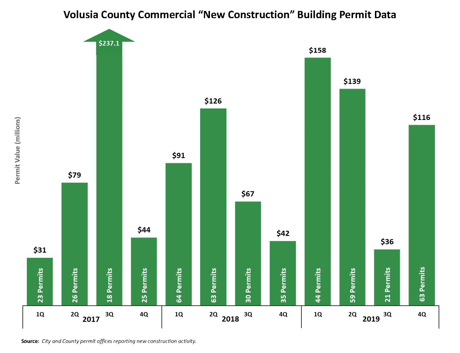 Commercial new construction building permits