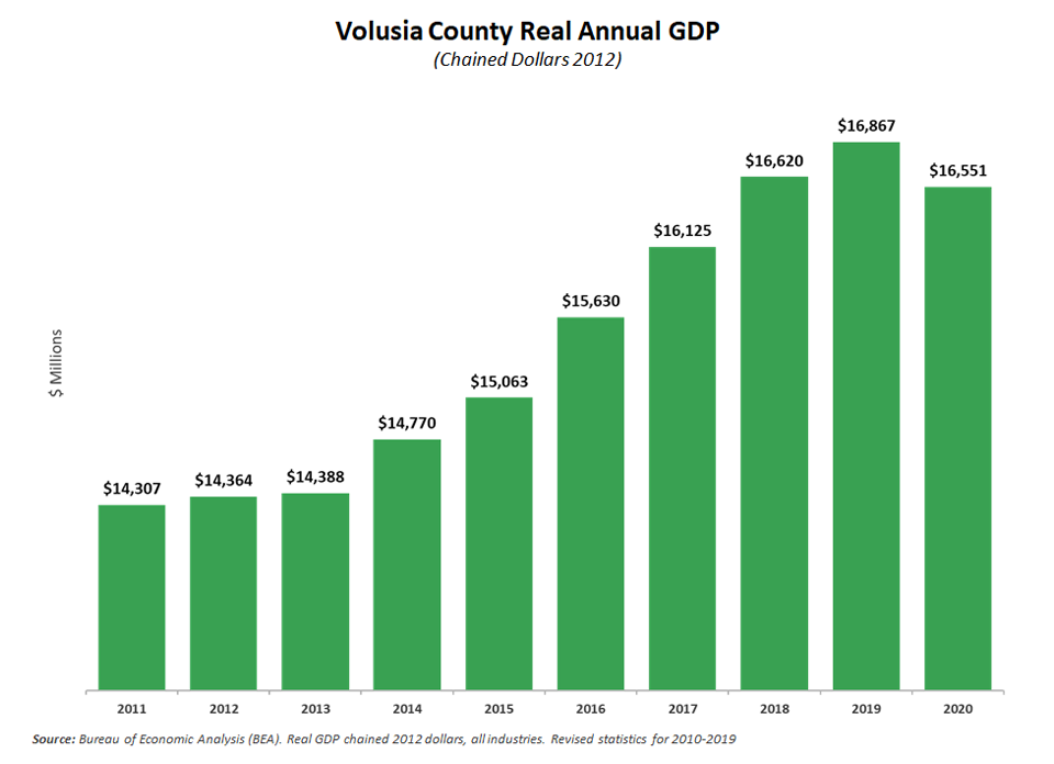 Private Sector Real GDP - Volusia County
