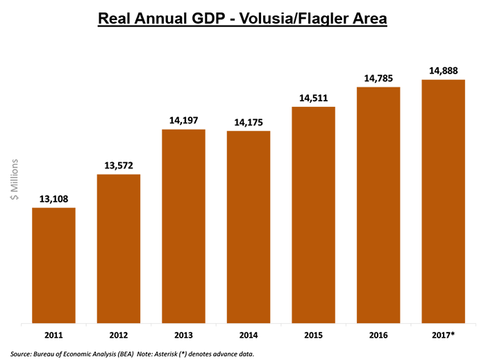 Private Sector GDP - Volusia Flagler Area