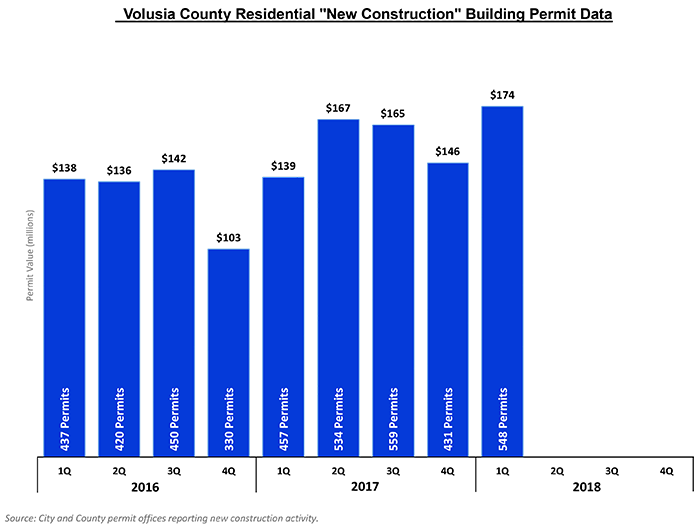 Residential new construction building permits