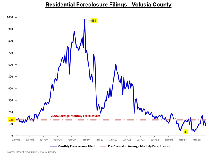 housing foreclosure