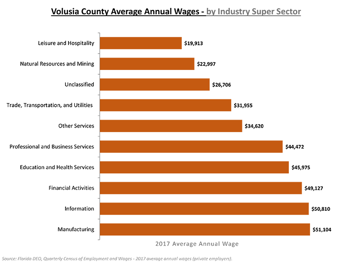 wage by sector