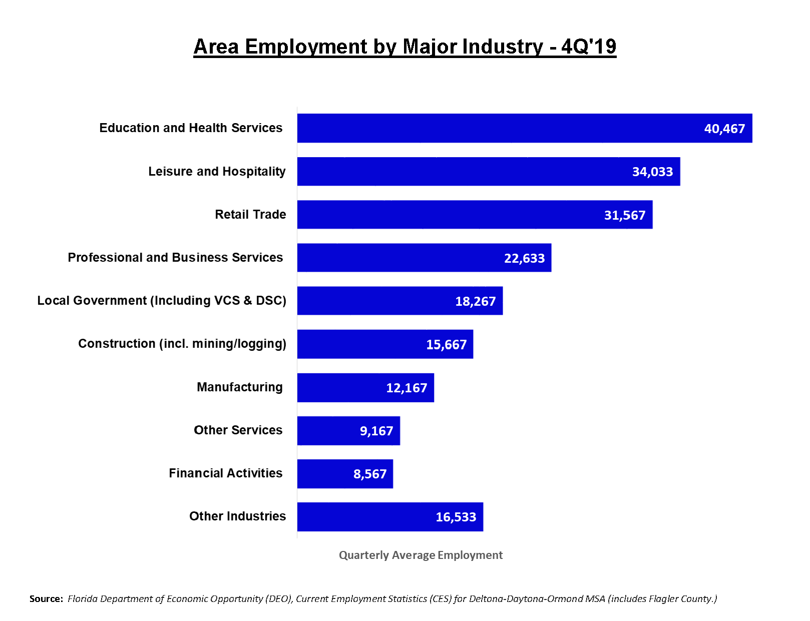 Area employment by major industry