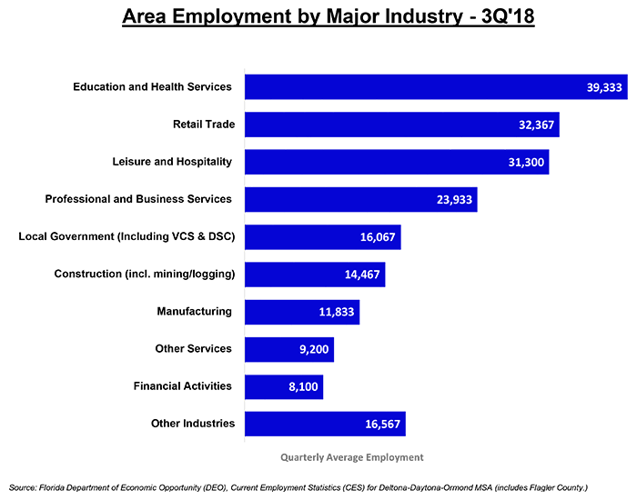 employment by major industry