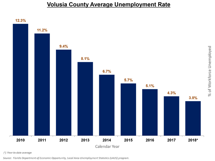 Volusia County Average Unemployment Rate